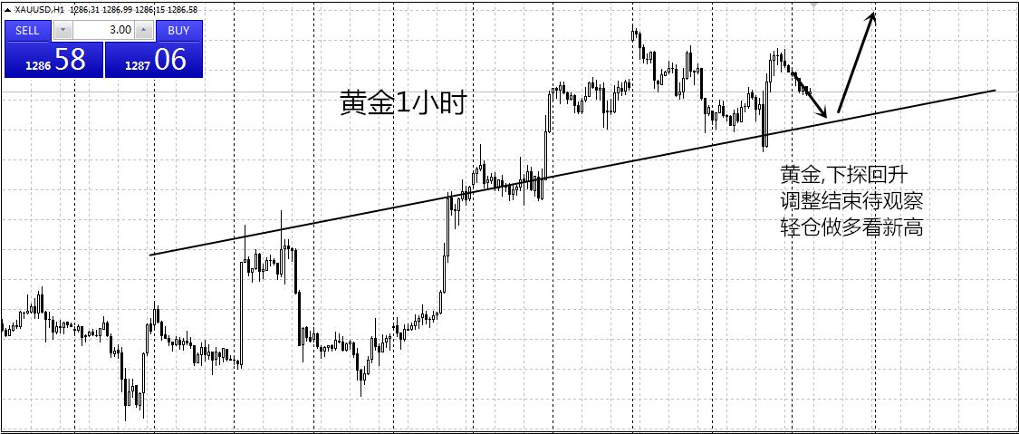大宗财金:黄金震荡中线看涨,原油示弱瀑布下跌?