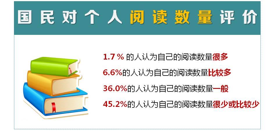 人均阅读_阅读手抄报