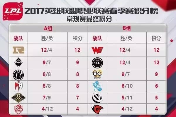 国外博彩网站lpl季后赛赔率曝光 we最高!