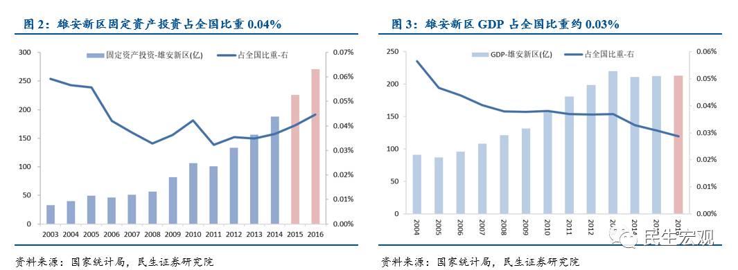 【民生宏观固收】雄安新区对全国投资和GDP的拉动