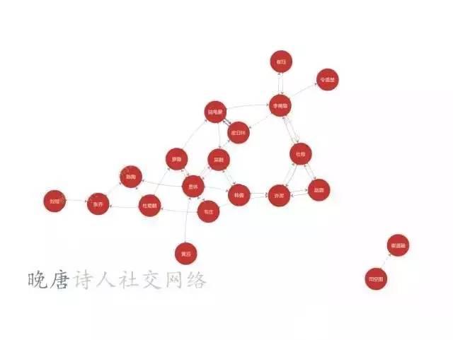 程序猿发现的秘密:唐朝诗人之间是这样的关系图片