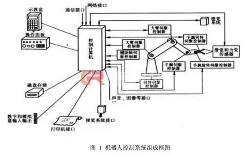 2430无刷马达,工业机器人控制系统组成及典型结构