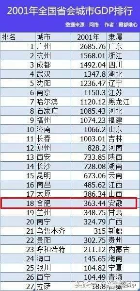 2017合肥gdp_合肥八中2017光荣榜