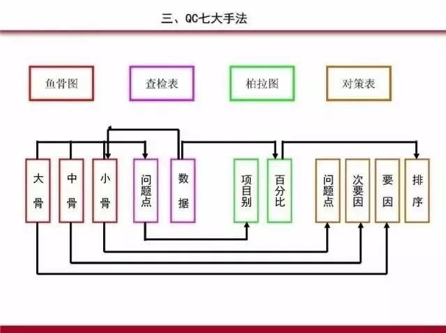 pdca循环的基本原理