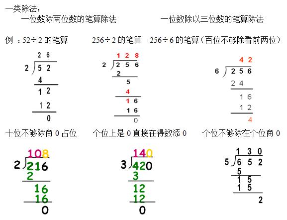 (注:在除法算式中,0不能做除数) 3,笔算除法:  (1) 余数一定要比除数图片