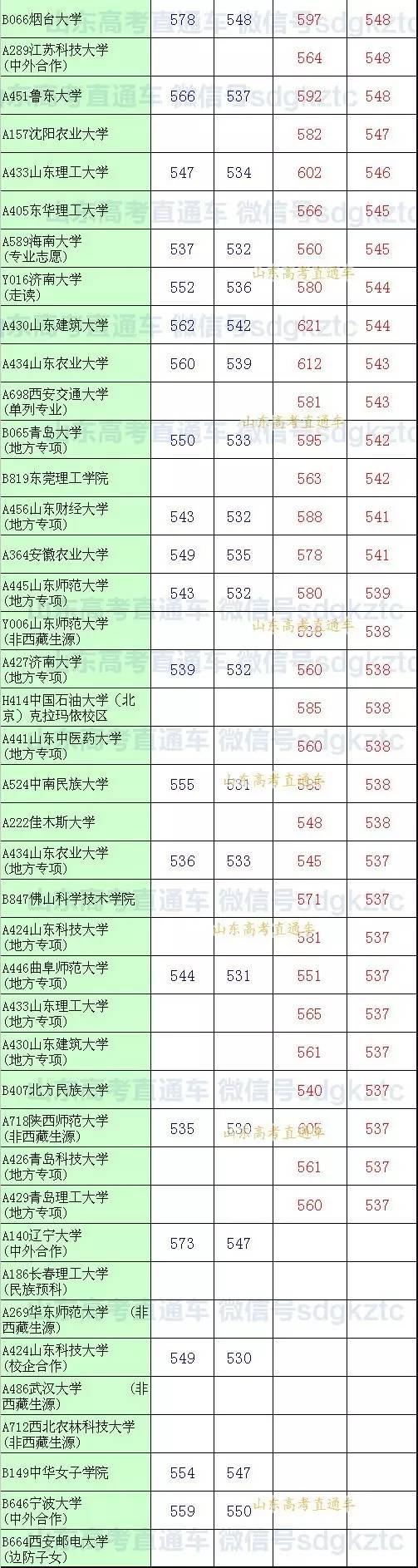 收藏985、211名校在山东录取最低分!一本以上首次投档录取结果,适合600分以上(参考2016年) - 守望者 - 守望者