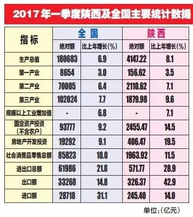 陕西省一季度gdp_陕西省地图