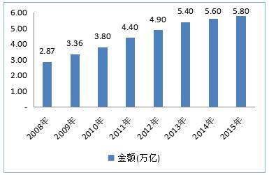 物流费用 gdp_19年物流收入10.3万亿 物流再上新台阶(2)