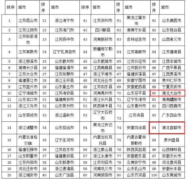 江夏区gdp_江夏区最新GDP数据出炉!附武汉其他各区数据……