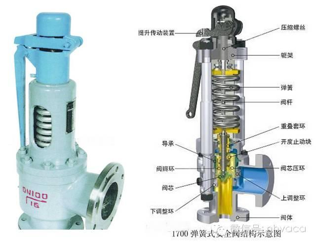 安全阀是启闭件受外力作用下处于常闭状态,当设备或管道内的介质压力图片