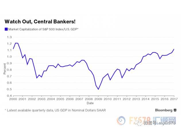 """投资大佬:美股价钱严厉高估,年底前大概会""""吓爹"""""""