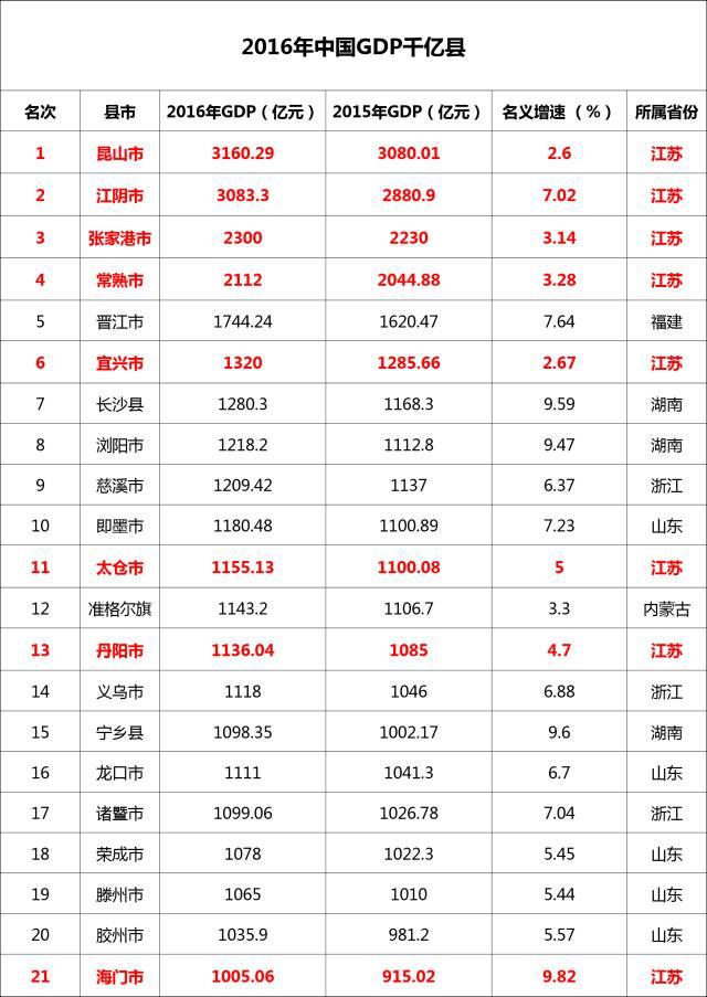 泰兴市gdp全国排名_无锡向北,江阴向南(3)