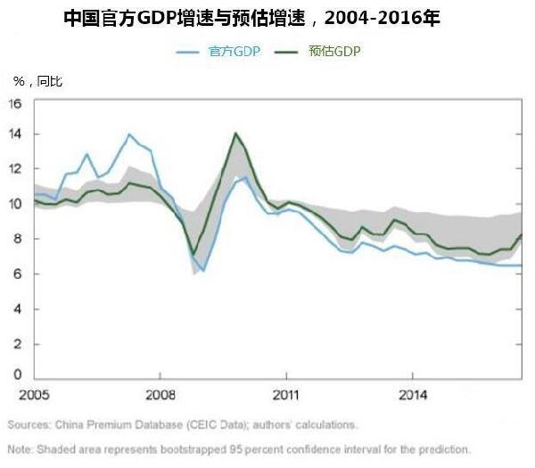 震撼gdp_美国GDP数据震撼来袭 黄金该何去何从