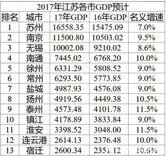 gdp增速_2017年江苏gdp
