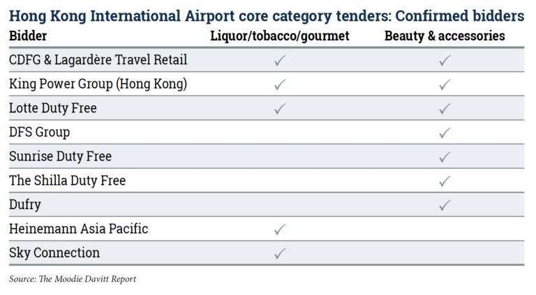 【回看】西方的理性不敌东方的激情——回望香港国际机场免税零售新旧玩家AB