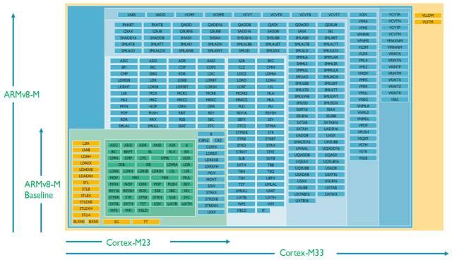 一文就可分清Cortex-M系列处理器指令集!