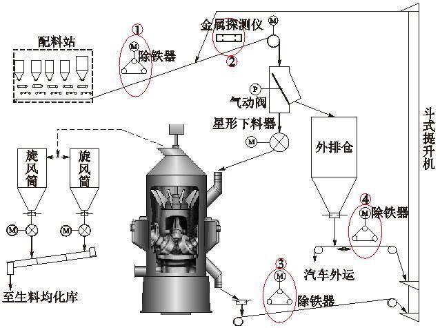 在皮带下料口下方设置一个双向气动阀,一路经星型下料器(又名分格轮)图片