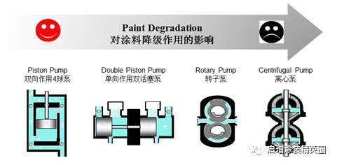汽车涂装|如何为涂料循环系统选择适用的供漆泵|新闻资讯-肇庆市百瑞德机械配件有限公司