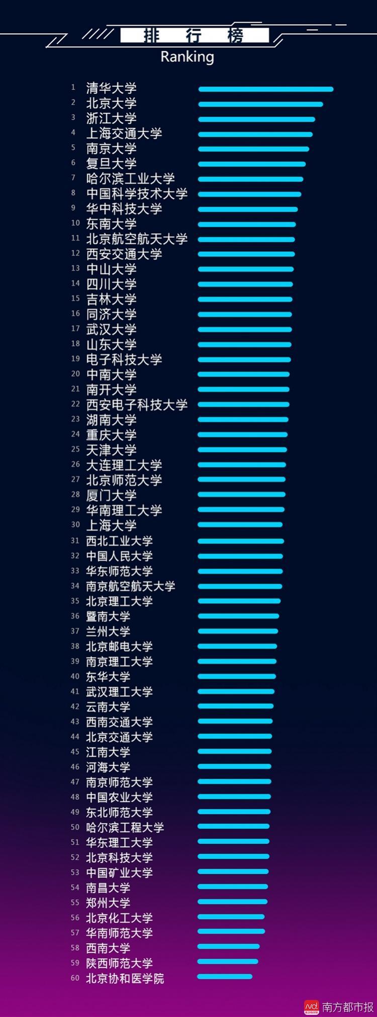 中国大学人工智能(AI)实力排行榜TOP60 AI百科 第2张