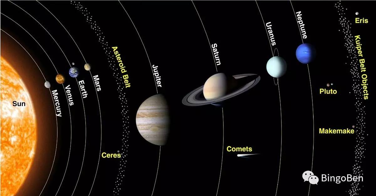 话题词汇6:天文(2)--八大行星