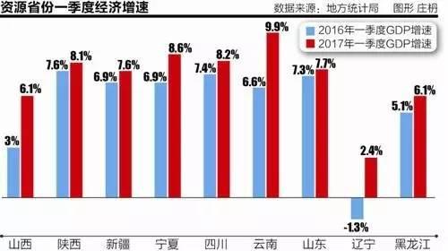2017年一季度广州gdp_2017年一季度广州各区GDP出炉 第二名之争真是刺激