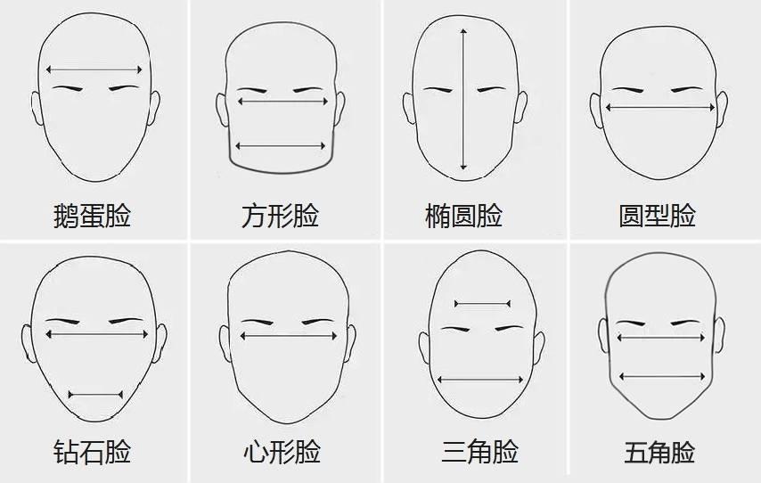 瘦脸针合适脸型