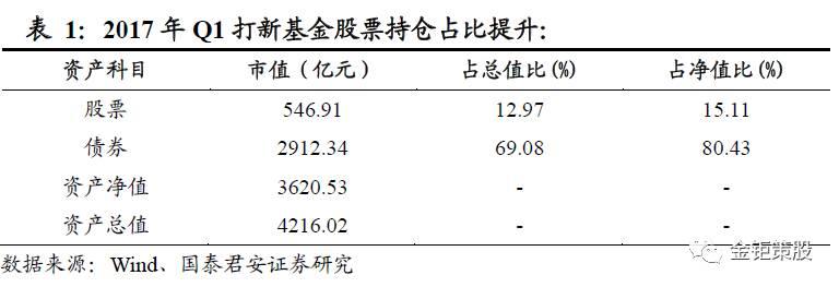 国泰君装置中小盘IPO专题【打新基金2017年1季