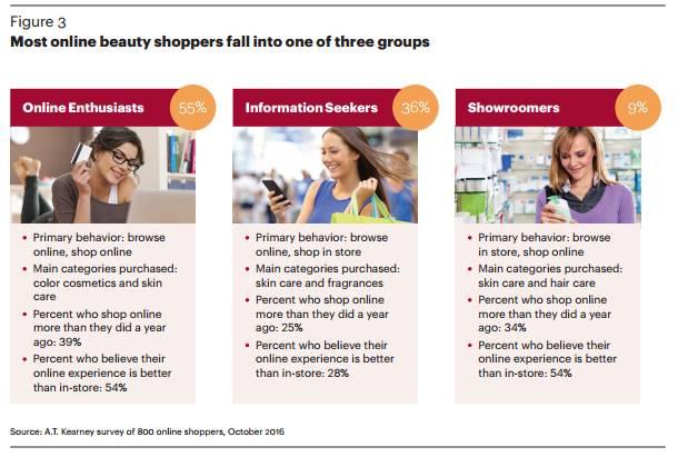 A.T. Kearney美容电商研报:美容产品消费者对渠道缺乏忠诚度 美容护肤 图4