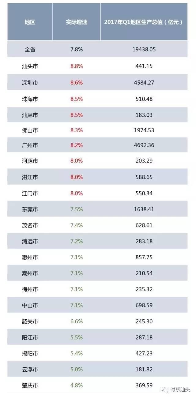 汕头和揭阳的gdp对比_2016年汕头各区县经济排行 GDP及人均GDP 汕头一线