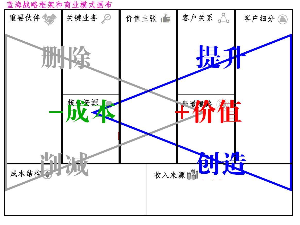 商业模式画布战略工具之三:蓝海战略图片