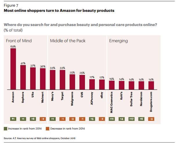 A.T. Kearney美容电商研报:美容产品消费者对渠道缺乏忠诚度 美容护肤 图8