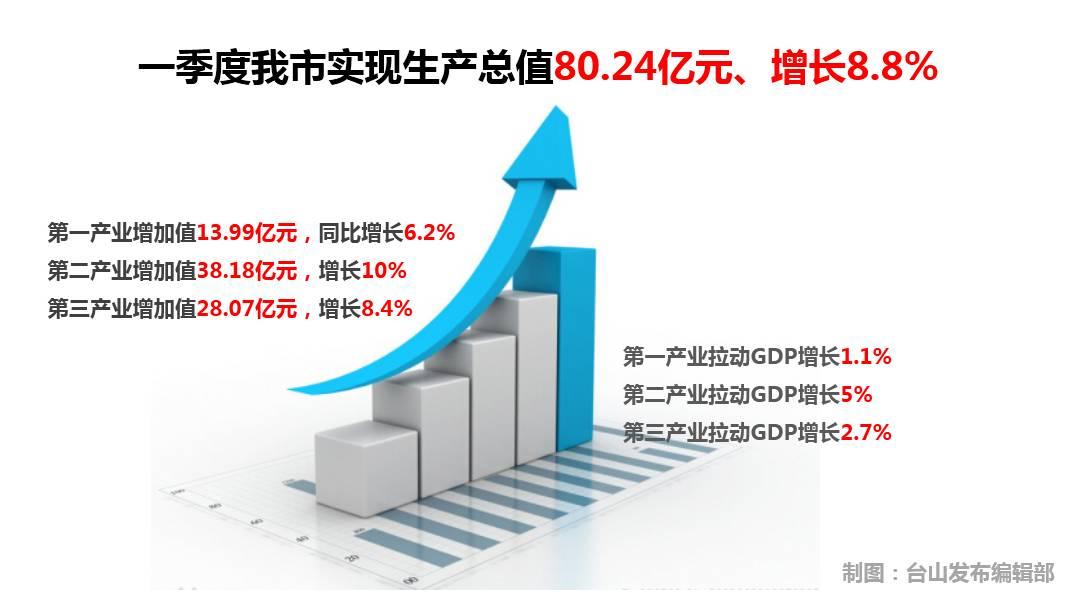 台山gdp_2018年前三季度江门各市区GDP排行榜