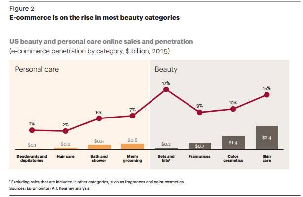 A.T. Kearney美容电商研报:美容产品消费者对渠道缺乏忠诚度 美容护肤 图3