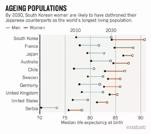 2030人均预期寿命_人均预期寿命增加