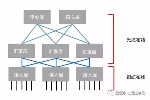 浅谈数据中心网络结构的发展历程