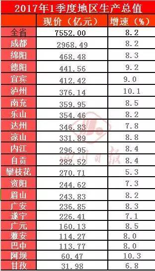 四川城市gdp排名_四川各县人口排名