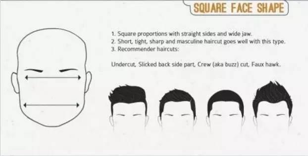 怎么认识男士7种脸型,该怎么挑选合适的发型! 美容护肤 图3