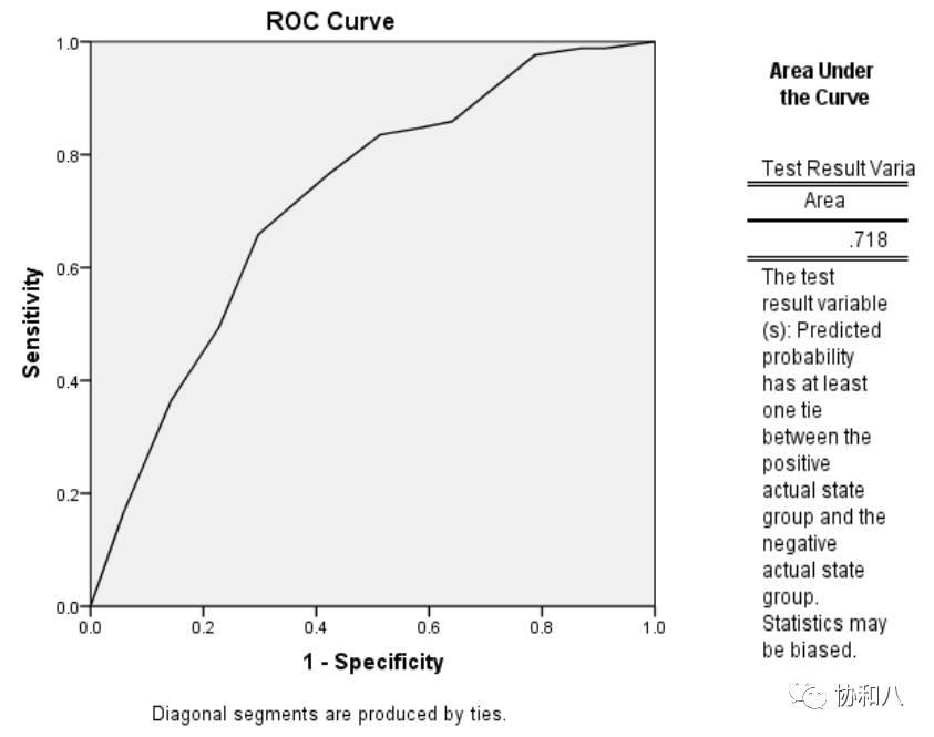 把手 带你学 SPSS 分析多项测量指标的 ROC 曲线 协和八