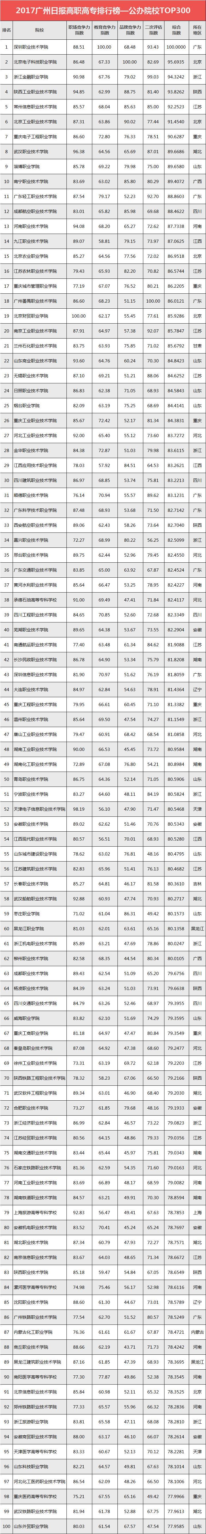 2017全国公办高职高专学校排行榜