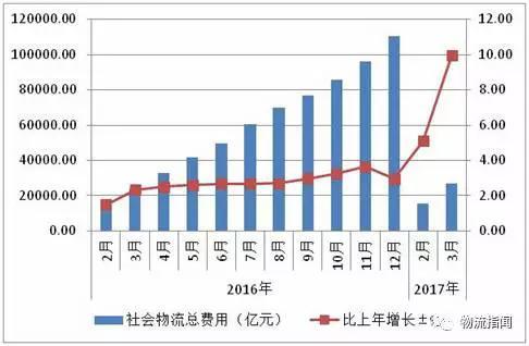 2017年一季度gdp排名_23省市区公布首季GDP增速 辽宁云南山西同比加快逾3