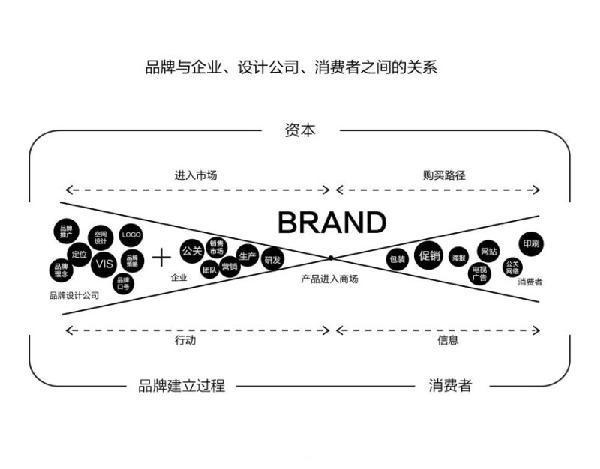 品牌设计是什么?LOGO和品牌的区别