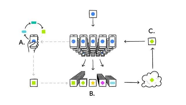 Google研究 | 联合学习:无需集中存储训练数据的协同机器学习