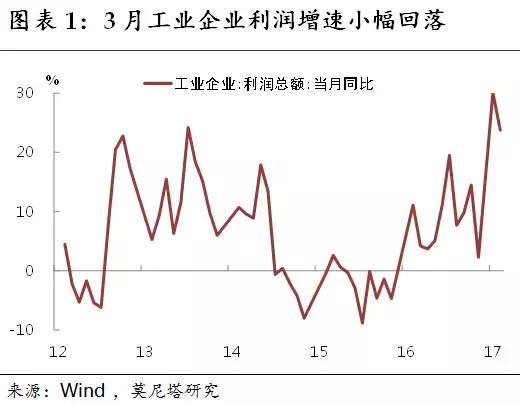 中游景气逆势改善——3月工业企业利润数据简评