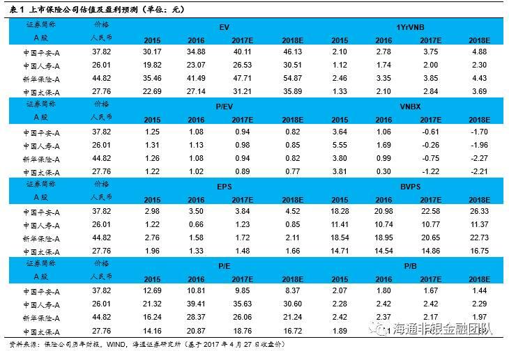 【海通非银孙婷团队】中国人寿(601628)一季报点评:1季度利润增长1