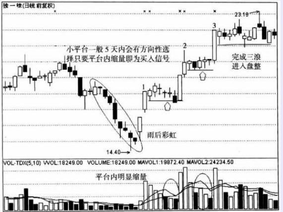 股票一旦遇到这三大信号,果断满仓买入,等着数钱
