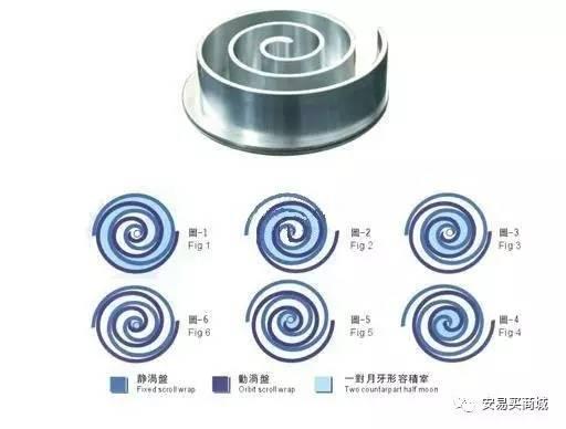 详解涡旋压缩机(原理,结构,特点,比较,性能分析等)