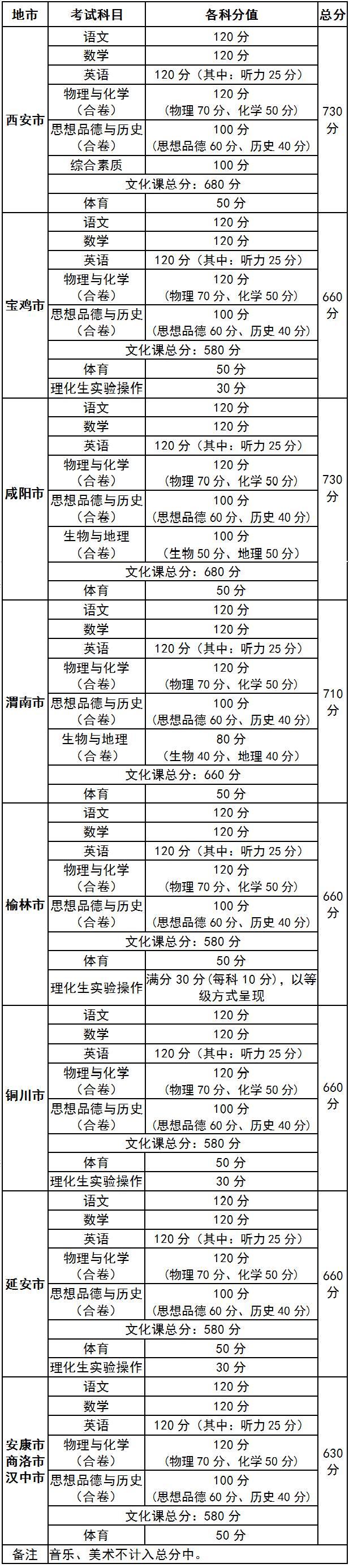 陕西省各地区中考考试情况及名高录取分数线