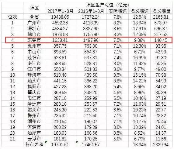 浙江2017上半年gdp_25省份GDP出炉,12个省份超万亿 看看你家乡排第几