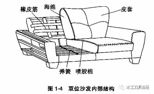 沙发的结构制造工艺