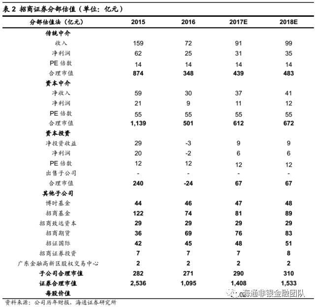 【海通非银孙婷团队】招商证券(600999)一季报点评:一季度业绩增长36%,自营全面复苏